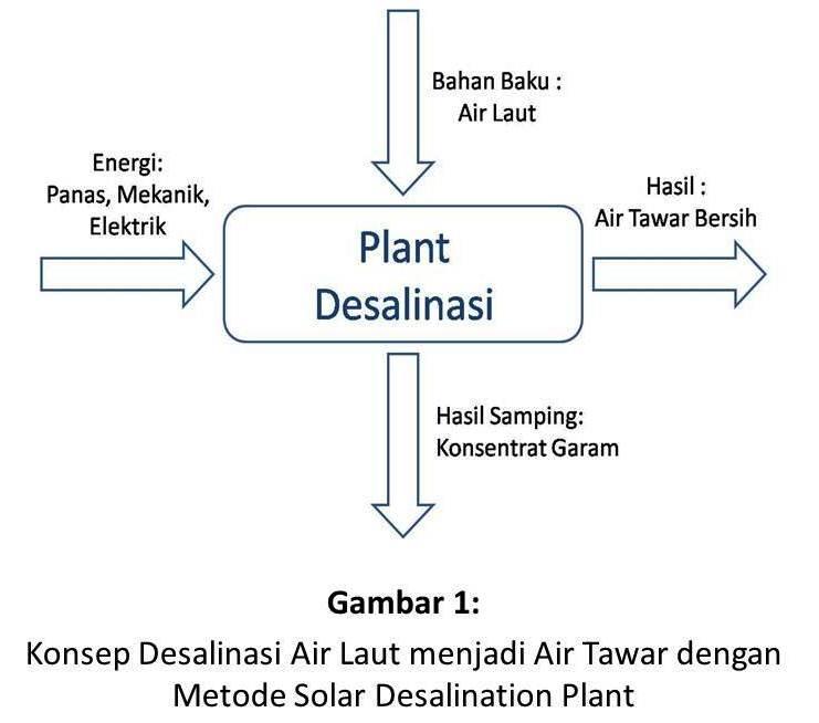 solar-desalination-plant