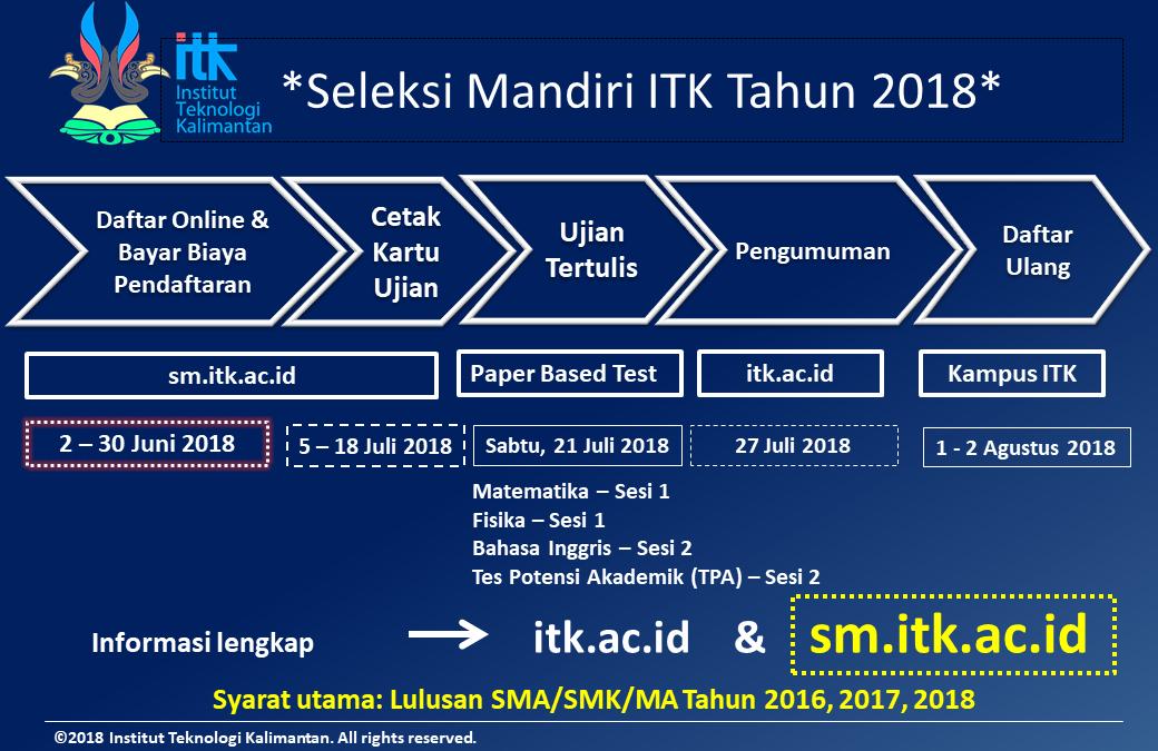 Penerimaan Mahasiswa Baru Jalur Seleksi Mandiri ITK 2018